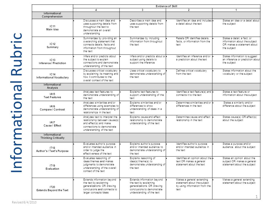 Informational Rubric 1 Evidence of Skill 4321 Informational Comprehension IC11 Main Idea Discusses a main idea and uses supporting details from throug