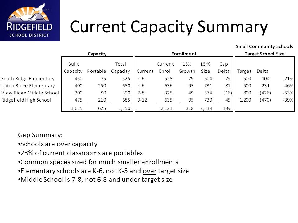 Current Capacity Summary Gap Summary: Schools are over capacity 28% of current classrooms are portables Common spaces sized for much smaller enrollmen