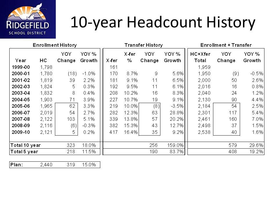 10-year Headcount History