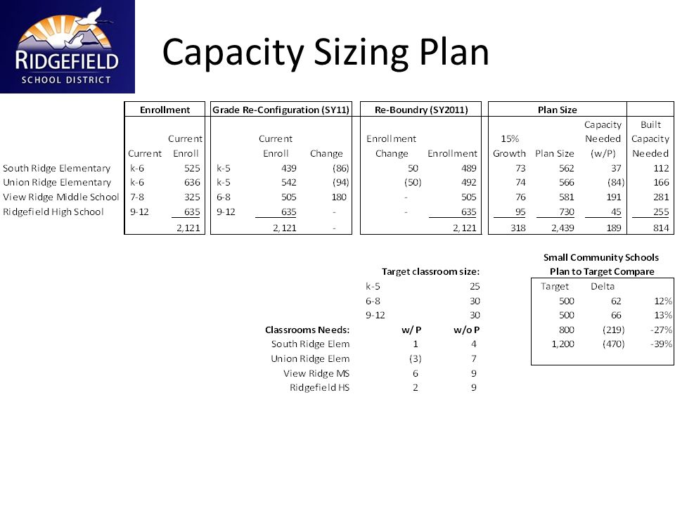 Capacity Sizing Plan