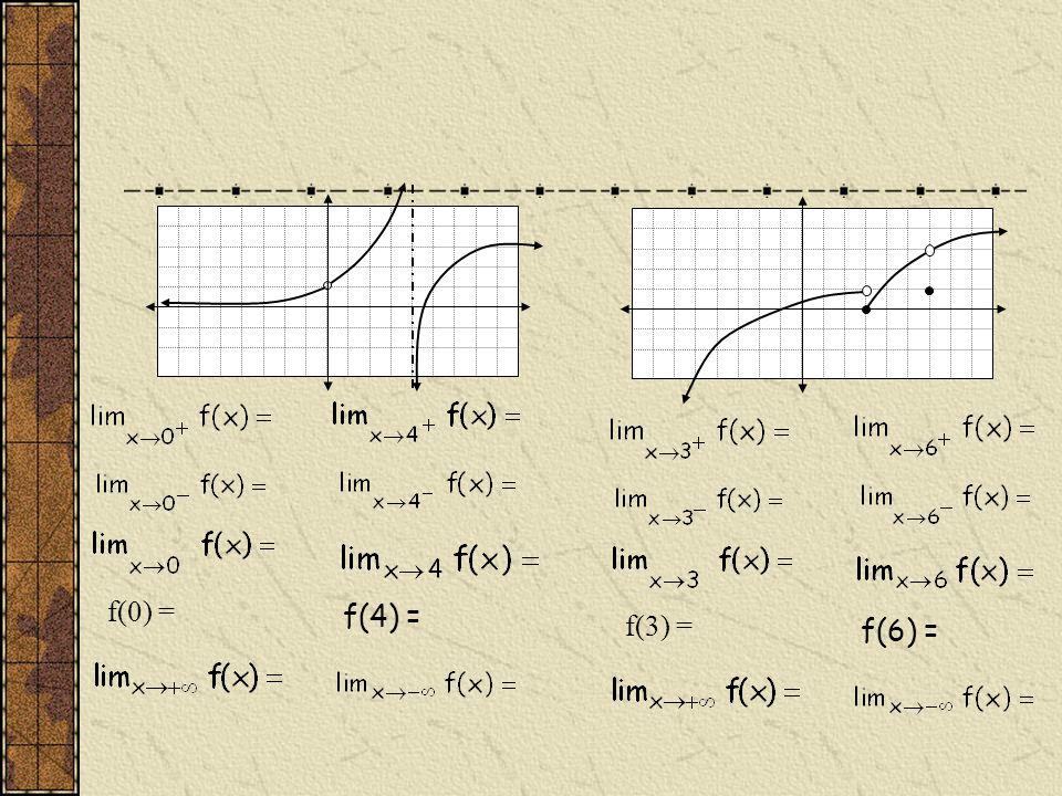 f(4) = f(0) = f(6) = f(3) =