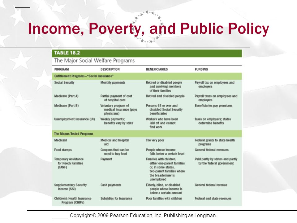 Copyright © 2009 Pearson Education, Inc. Publishing as Longman. Income, Poverty, and Public Policy