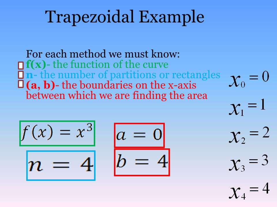 Trapezoidal Example For each method we must know: f(x)- the function of the curve n- the number of partitions or rectangles (a, b)- the boundaries on