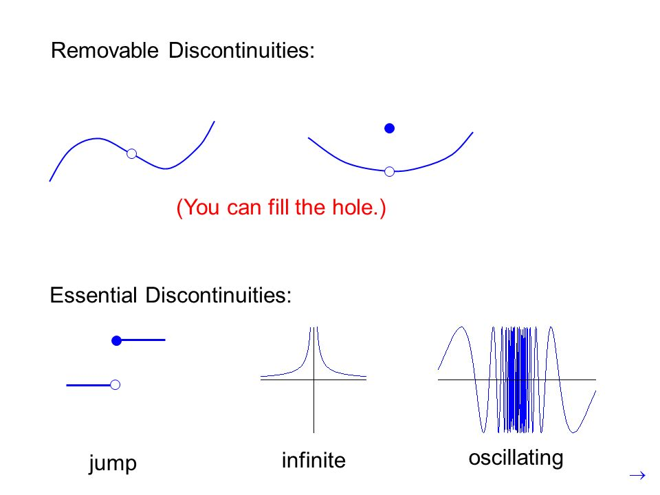 jump infinite oscillating Essential Discontinuities: Removable Discontinuities: (You can fill the hole.)