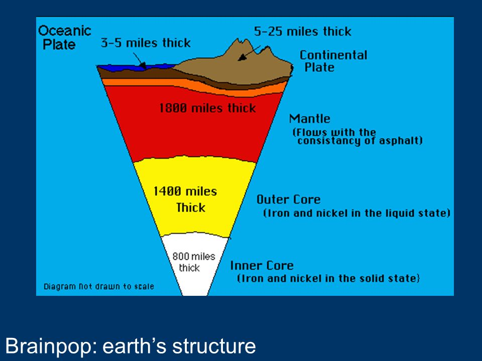 Brainpop: earths structure