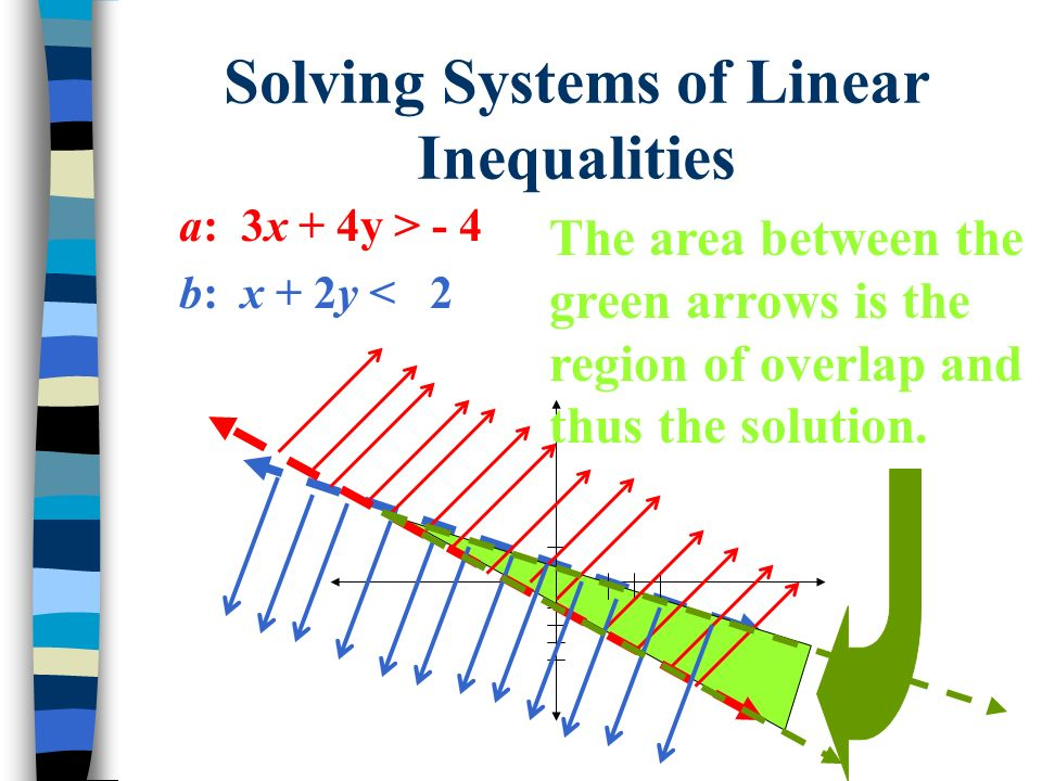 Solving Systems of Linear Inequalities a: 3x + 4y > - 4 b: x + 2y < 2 The area between the green arrows is the region of overlap and thus the solution.
