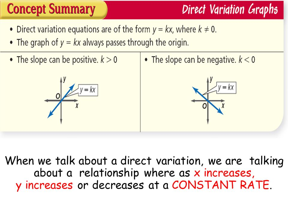 When we talk about a direct variation, we are talking about a relationship where as x increases, y increases or decreases at a CONSTANT RATE.