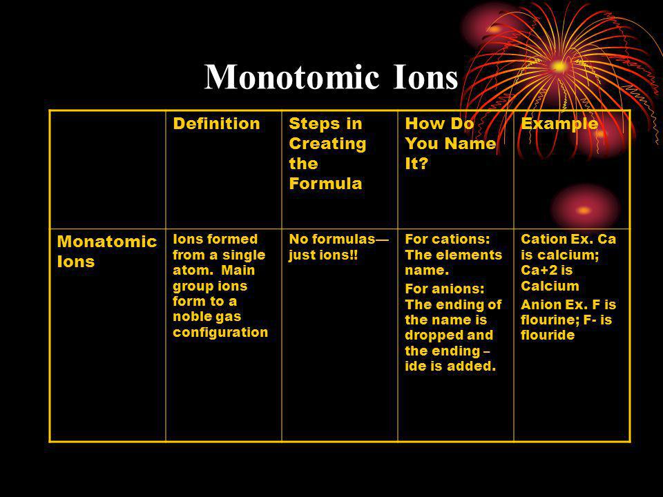 Monotomic Ions DefinitionSteps in Creating the Formula How Do You Name It? Example Monatomic Ions Ions formed from a single atom. Main group ions form