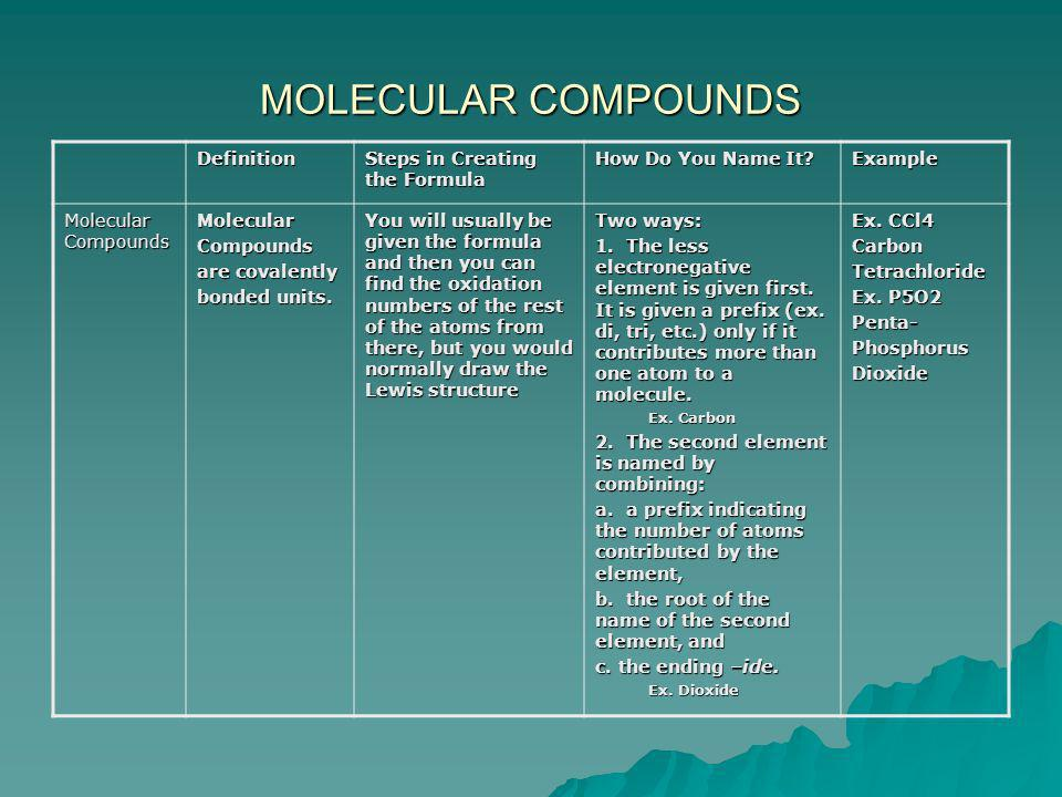 MOLECULAR COMPOUNDS Definition Steps in Creating the Formula How Do You Name It? Example Molecular Compounds MolecularCompounds are covalently bonded