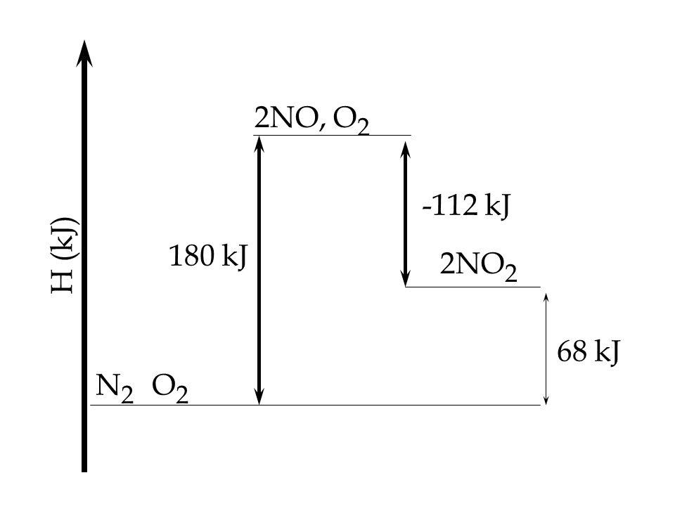 N2N2 O2O2 2NO, O 2 68 kJ 2NO 2 180 kJ -112 kJ H (kJ)