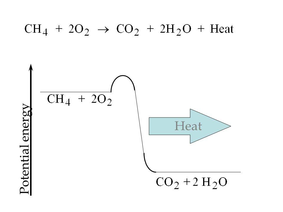 Potential energy Heat