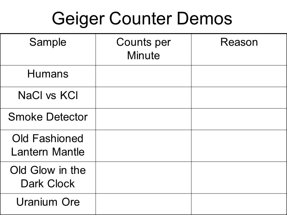 Geiger Counter Demos SampleCounts per Minute Reason Humans NaCl vs KCl Smoke Detector Old Fashioned Lantern Mantle Old Glow in the Dark Clock Uranium