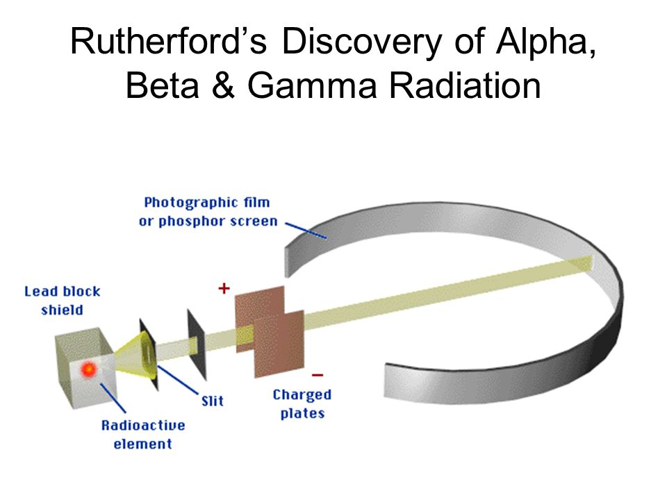 Rutherfords Discovery of Alpha, Beta & Gamma Radiation
