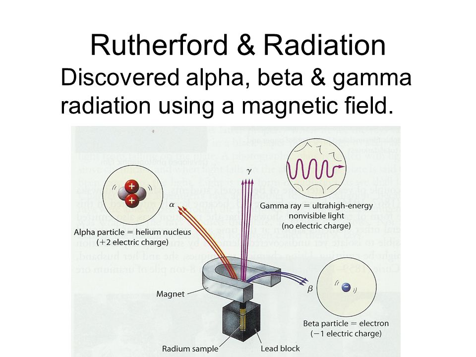 Radioactivity Blocked by 1ft of concrete or few inches of lead Sheet metal Blocked by paper Penetration High energy photon 1 electron2 protons, 2 neutrons Composition 0 (movie)(movie)+2Charge 0 amu1/1837 amu 4 amuMass Symbol GammaBetaAlphaTypes of Radiation