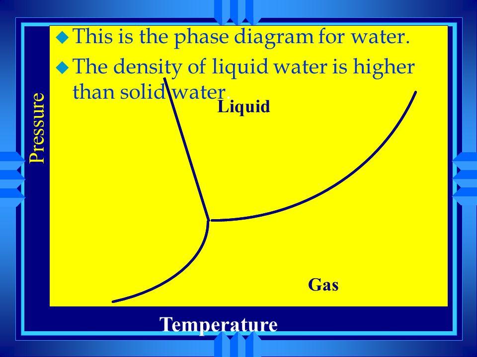 Temperature Solid Liquid Gas 1 Atm A A B B C C D D D Pressure D