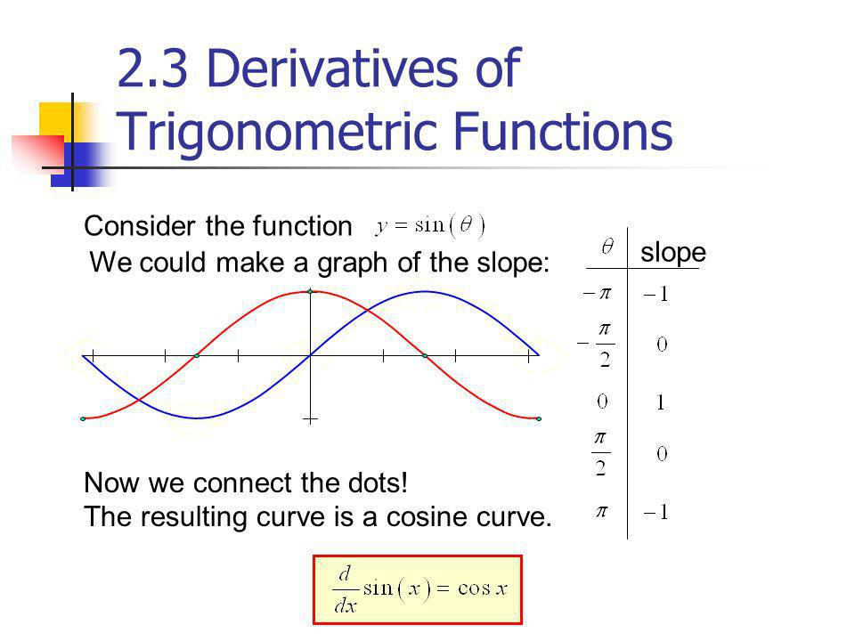 Consider the function We could make a graph of the slope: slope Now we connect the dots! The resulting curve is a cosine curve. 2.3 Derivatives of Tri