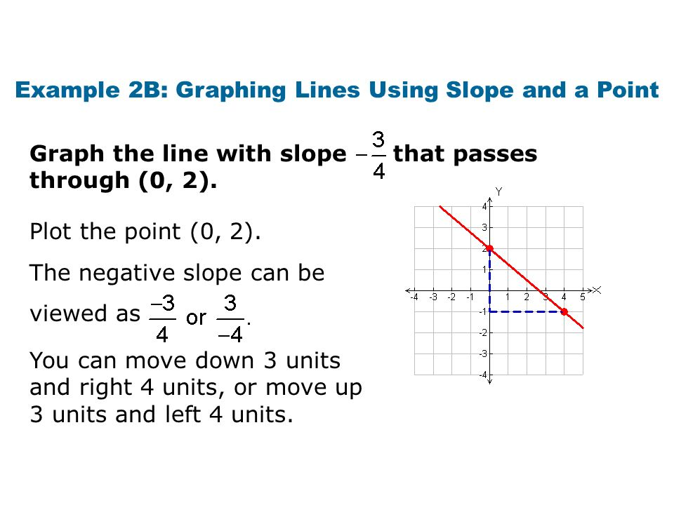 Example 2B: Graphing Lines Using Slope and a Point Plot the point (0, 2). Graph the line with slope that passes through (0, 2). You can move down 3 un