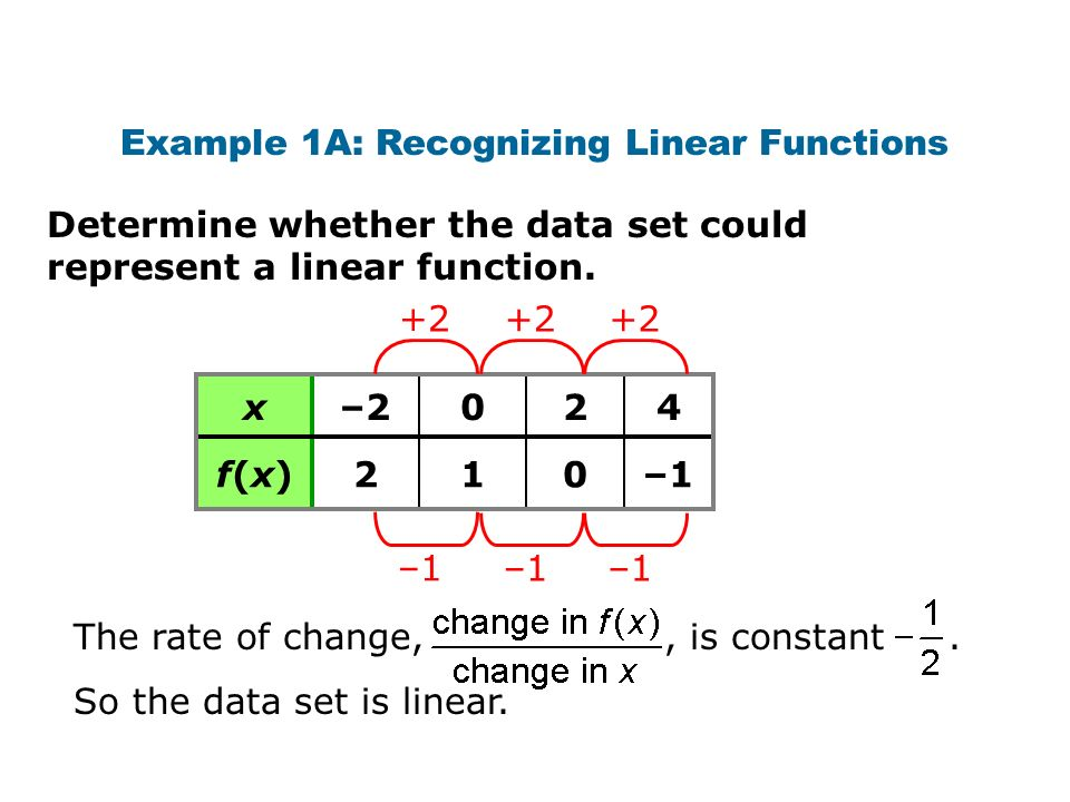 Determine whether the data set could represent a linear function. Example 1A: Recognizing Linear Functions x–2024 f(x)f(x)210–1 +2 –1 +2 –1 +2 –1 The