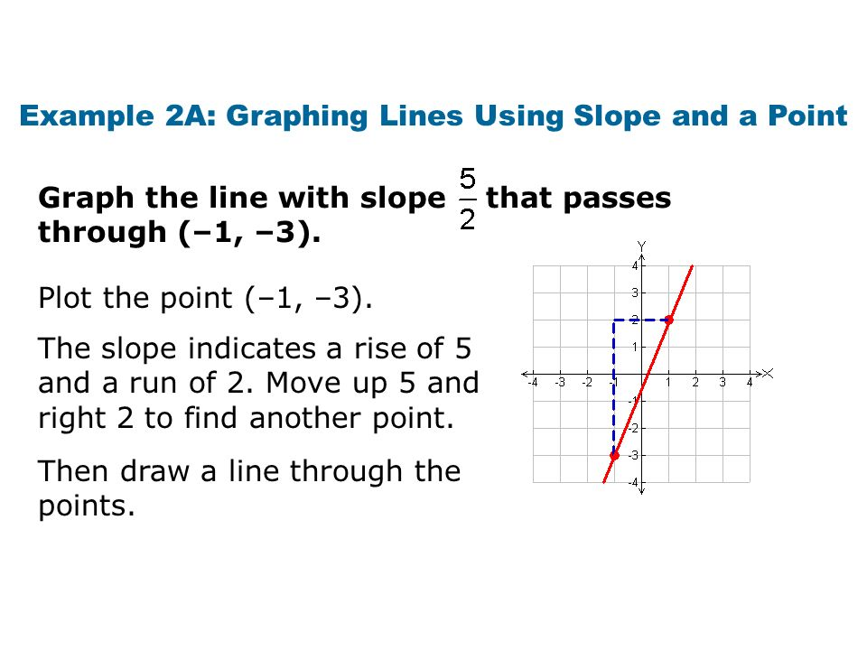 Example 2A: Graphing Lines Using Slope and a Point Plot the point (–1, –3). Graph the line with slope that passes through (–1, –3). The slope indicate