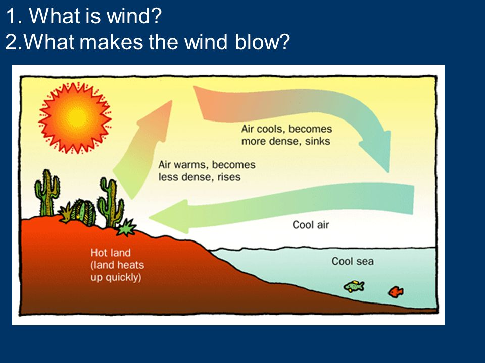 1. What is wind? 2.What makes the wind blow?
