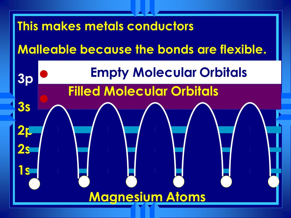 Filled Molecular Orbitals Empty Molecular Orbitals 1s 2s 2p 3s 3p Magnesium Atoms Electrons in these energy level can travel freely throughout the cry