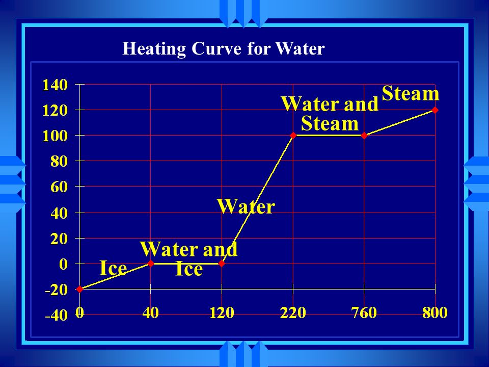 Changes of state u The graph of temperature versus heat applied is called a heating curve. u The temperature a solid turns to a liquid is the melting