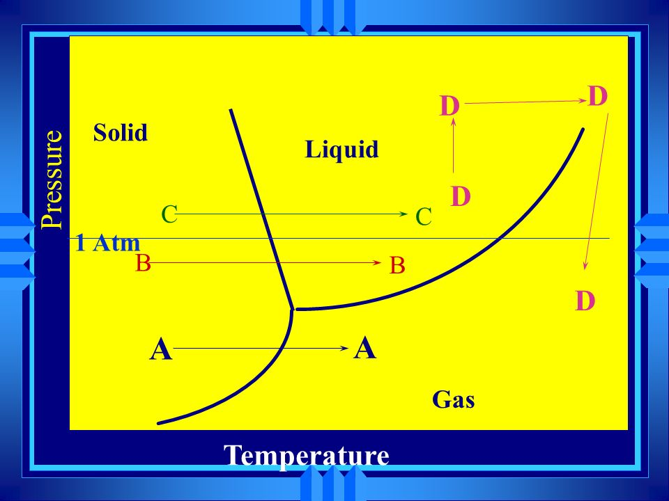 Solid Liquid Gas Triple Point Critical Point Temperature Pressure
