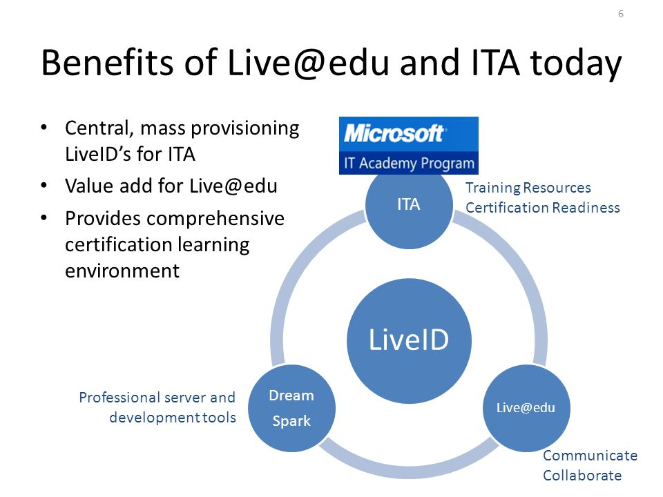 Benefits of Live@edu and ITA today Central, mass provisioning LiveIDs for ITA Value add for Live@edu Provides comprehensive certification learning environment LiveID ITA Live@edu Dream Spark Communicate Collaborate Professional server and development tools Training Resources Certification Readiness 6