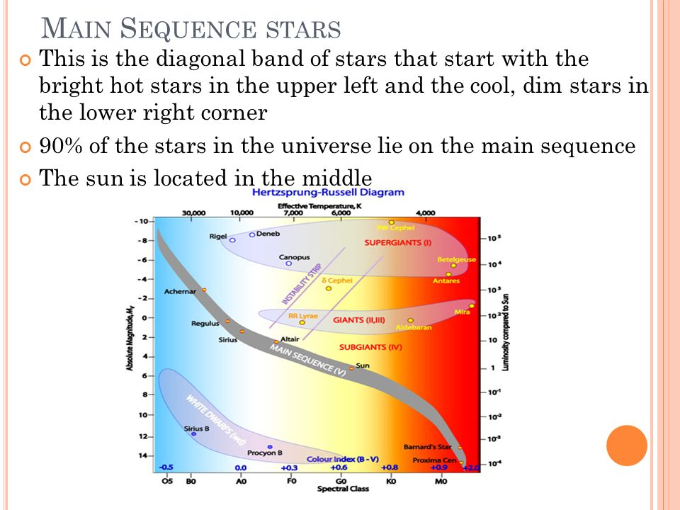 M AIN S EQUENCE STARS This is the diagonal band of stars that start with the bright hot stars in the upper left and the cool, dim stars in the lower r