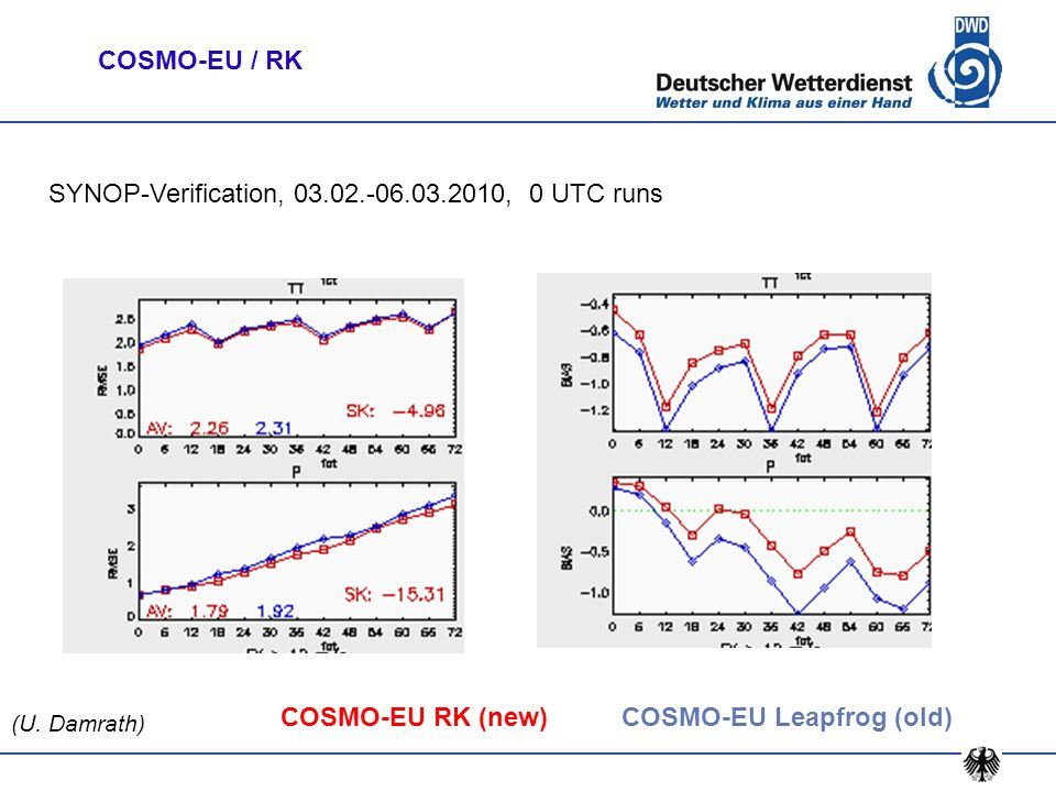 COSMO-EU RK (new)COSMO-EU Leapfrog (old) SYNOP-Verification, 03.02.-06.03.2010, 0 UTC runs (U. Damrath) COSMO-EU / RK