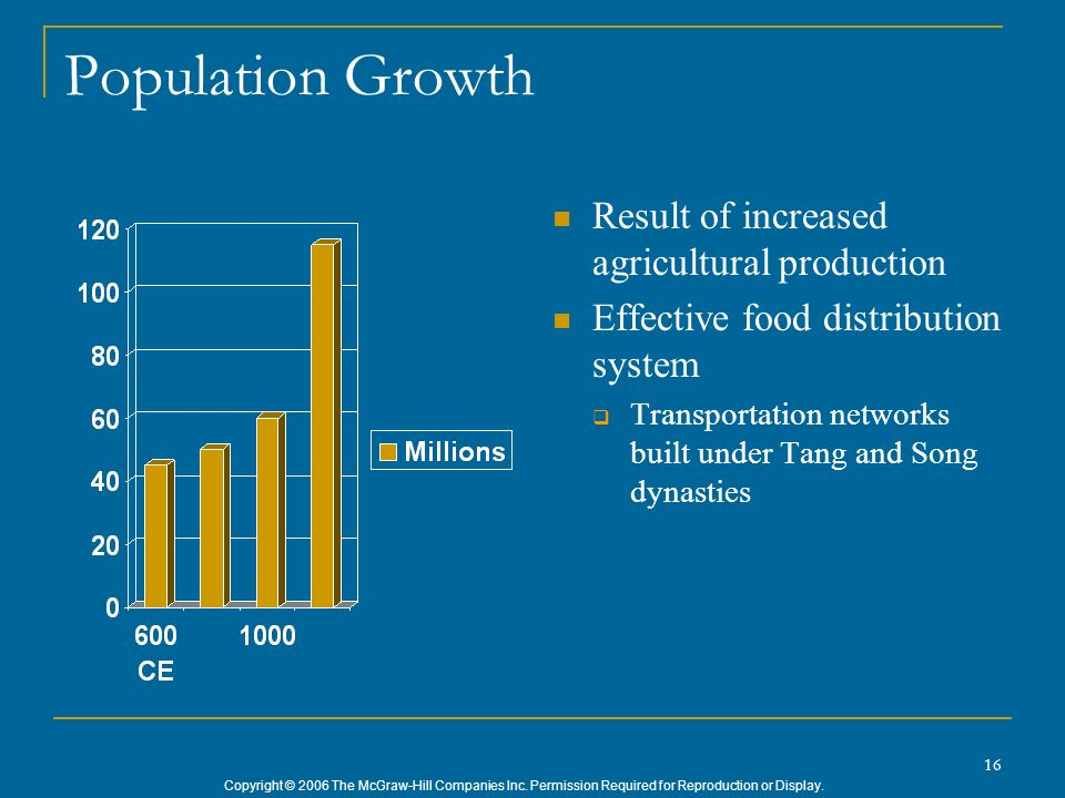 Copyright © 2006 The McGraw-Hill Companies Inc. Permission Required for Reproduction or Display. 16 Population Growth Result of increased agricultural