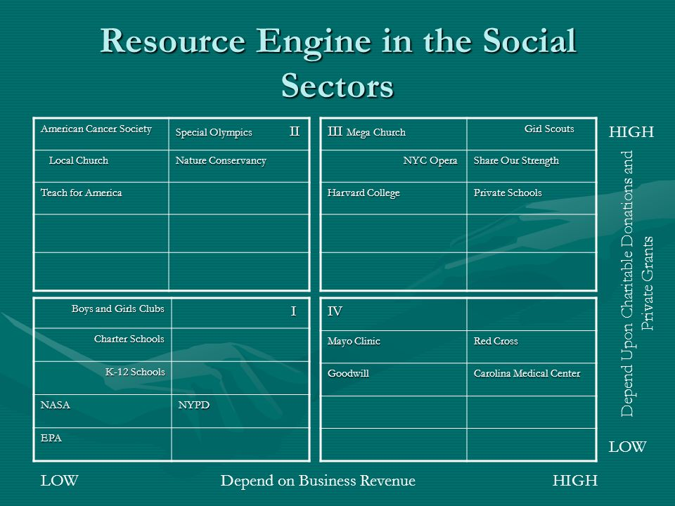 Resource Engine in the Social Sectors American Cancer Society Special Olympics II Local Church Local Church Nature Conservancy Teach for America III Mega Church Girl Scouts Girl Scouts NYC Opera NYC Opera Share Our Strength Harvard College Private Schools Boys and Girls Clubs Boys and Girls Clubs I Charter Schools Charter Schools K-12 Schools K-12 Schools NASANYPD EPA LOWIV Mayo Clinic Red Cross Goodwill Carolina Medical Center Depend on Business Revenue Depend Upon Charitable Donations and Private Grants HIGH LOW HIGH
