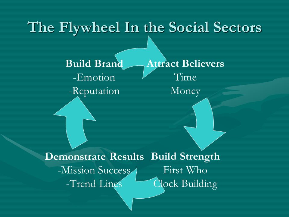 The Flywheel In the Social Sectors Attract Believers Time Money Build Strength First Who Clock Building Demonstrate Results -Mission Success -Trend Lines Build Brand -Emotion -Reputation