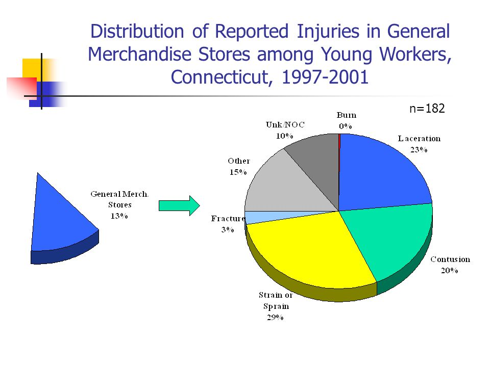 Distribution of Reported Injuries in General Merchandise Stores among Young Workers, Connecticut, 1997-2001 n=182