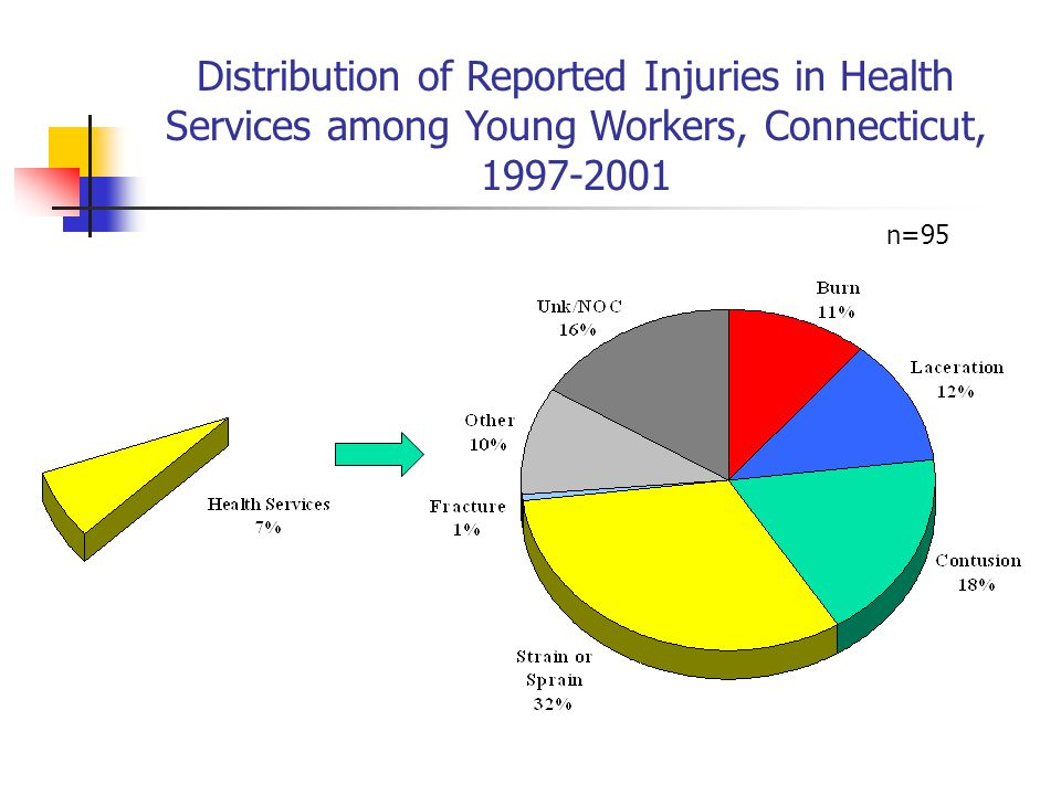 Distribution of Reported Injuries in Health Services among Young Workers, Connecticut, 1997-2001 n=95