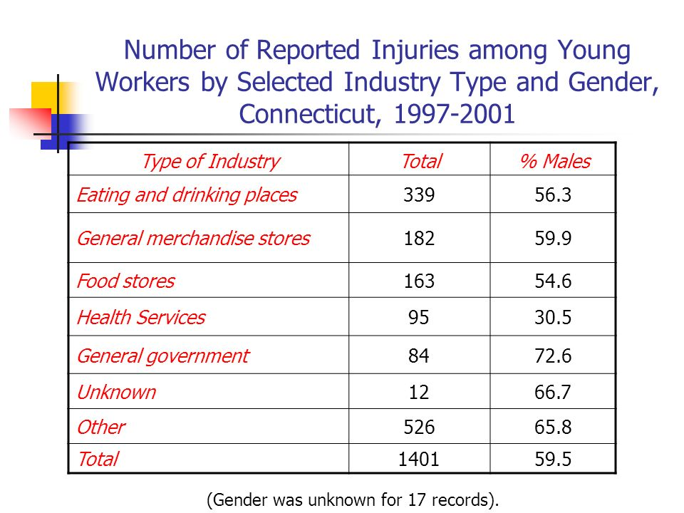 Number of Reported Injuries among Young Workers by Selected Industry Type and Gender, Connecticut, 1997-2001 Type of IndustryTotal% Males Eating and drinking places33956.3 General merchandise stores18259.9 Food stores16354.6 Health Services9530.5 General government8472.6 Unknown1266.7 Other52665.8 Total140159.5 (Gender was unknown for 17 records).