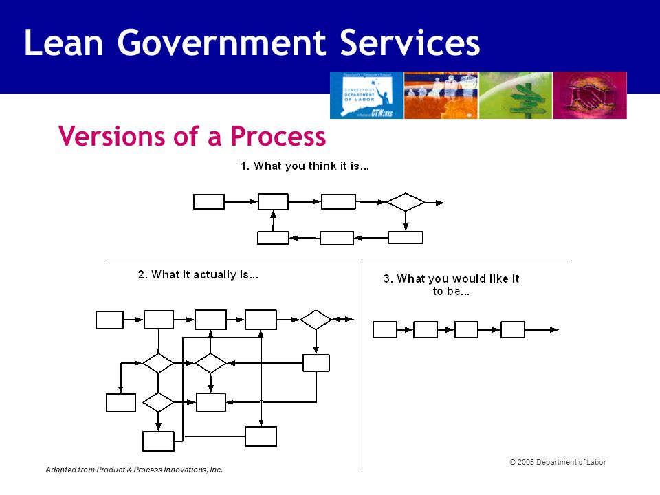 Versions of a Process © 2005 Department of Labor Adapted from Product & Process Innovations, Inc.