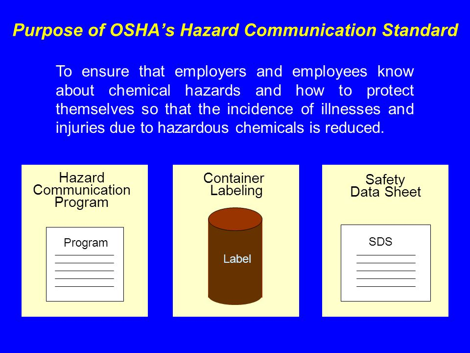 Purpose of OSHAs Hazard Communication Standard Hazard Communication Program Container Labeling Safety Data Sheet SDS Program Label To ensure that empl