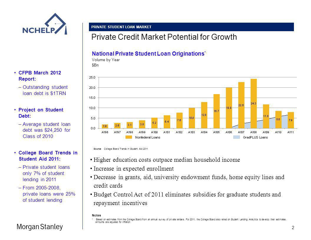 Private Credit Market Potential for Growth PRIVATE STUDENT LOAN MARKET Source College Board Trends in Student Aid 2011 Notes * Based on estimates from the College Board from an annual survey of private lenders.