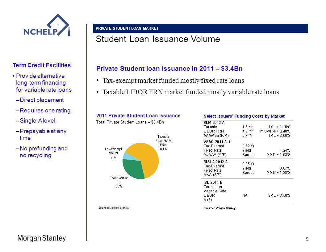 Student Loan Issuance Volume 2011 Private Student Loan Issuance Total Private Student Loans – $3.4Bn Source:Morgan Stanley 9 PRIVATE STUDENT LOAN MARKET Term Credit Facilities Provide alternative long-term financing for variable rate loans –Direct placement –Requires one rating –Single-A level –Prepayable at any time –No prefunding and no recycling Private Student loan Issuance in 2011 – $3.4Bn Tax-exempt market funded mostly fixed rate loans Taxable LIBOR FRN market funded mostly variable rate loans