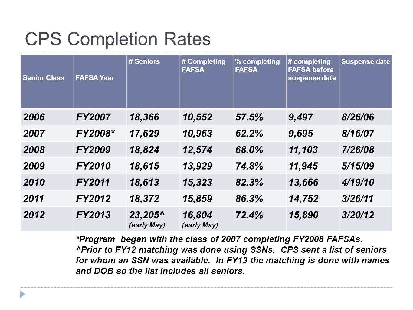 CPS Completion Rates Senior ClassFAFSA Year # Seniors# Completing FAFSA % completing FAFSA # completing FAFSA before suspense date Suspense date 2006FY200718,36610,55257.5%9,4978/26/06 2007FY2008*17,62910,96362.2%9,6958/16/07 2008FY200918,82412,57468.0%11,1037/26/08 2009FY201018,61513,92974.8%11,9455/15/09 2010FY201118,61315,32382.3%13,6664/19/10 2011FY201218,37215,85986.3%14,7523/26/11 2012FY201323,205^ (early May) 16,804 (early May) 72.4%15,8903/20/12 *Program began with the class of 2007 completing FY2008 FAFSAs.