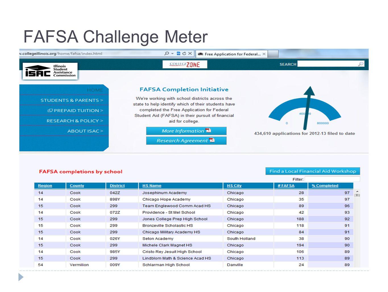 FAFSA Challenge Meter