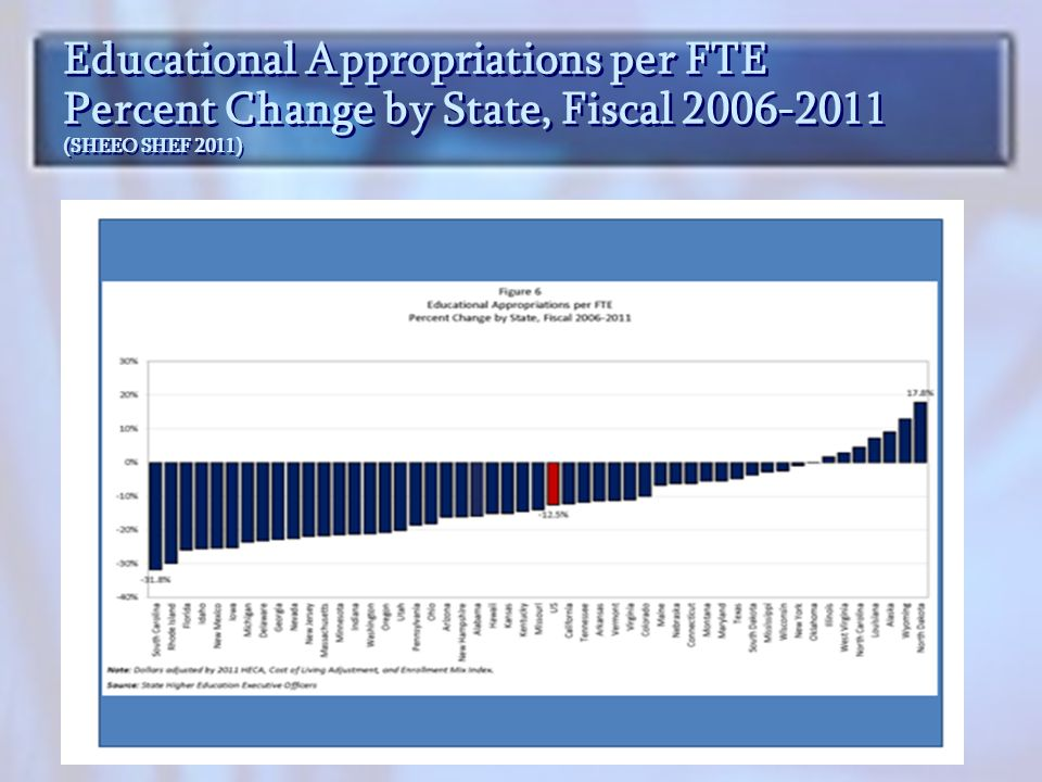 Educational Appropriations per FTE Percent Change by State, Fiscal 2006-2011 (SHEEO SHEF 2011)