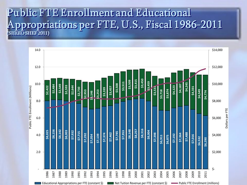 Public FTE Enrollment and Educational Appropriations per FTE, U.S., Fiscal 1986-2011 (SHEEO SHEF 2011)