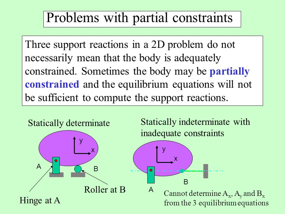 Problems with partial constraints Three support reactions in a 2D problem do not necessarily mean that the body is adequately constrained.