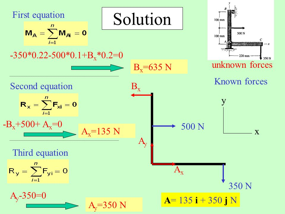 x Known forces unknown forces y AyAy AxAx 500 N 350 N BxBx Solution -350*0.22-500*0.1+B x *0.2=0 First equation Second equation -B x +500+ A x =0 Third equation A y -350=0 A= 135 i + 350 j N B x =635 N A x =135 N A y =350 N