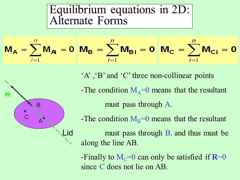 Equilibrium equations in 2D: Alternate Forms Lid A B C A,B and C three non-collinear points -The condition M A =0 means that the resultant must pass through A.