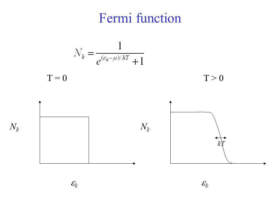Fermi function T = 0 T > 0 NkNk k NkNk k kT