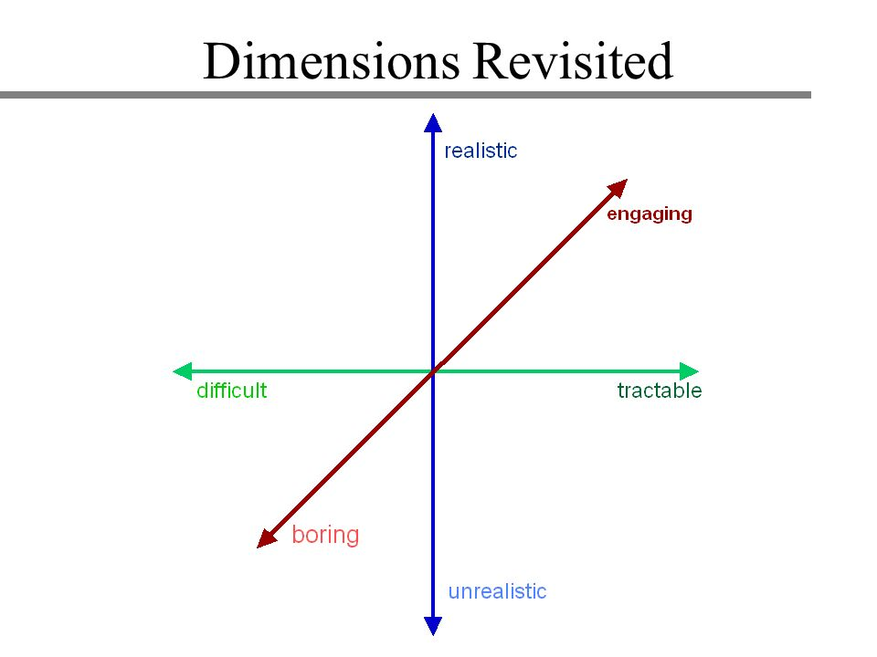 Dimensions Revisited