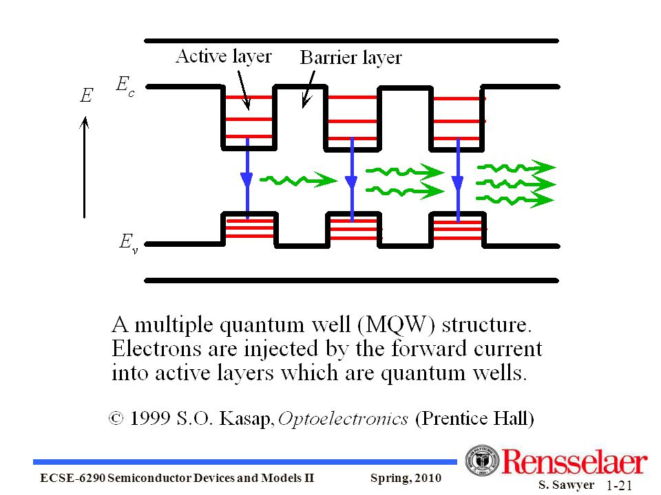 ECSE-6290 Semiconductor Devices and Models II Spring, 2010 S. Sawyer 1-21